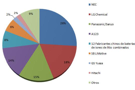 figura demanda de baterias de iones de litio